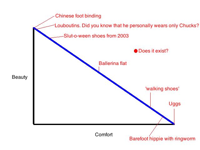 Shoe graph